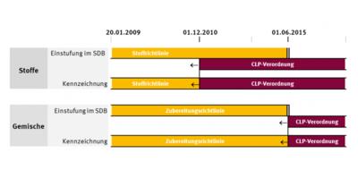 Ab heute: CLP-Einstufung für Gemische